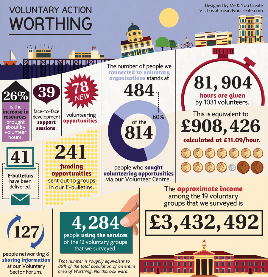 Voluntary Action Worthing : Infographic